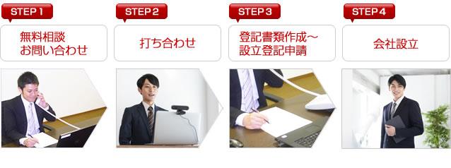 香川会社設立センターの申し込みから設立までの流れ